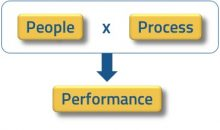 people process performance
