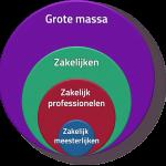 4 zakelijke typen advocaten notarissen