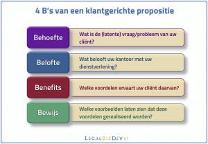 propositie-ontwikkeling behoefte belofte benefits bewijs
