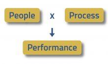 mensen werkwijzen resultaten pxp=p