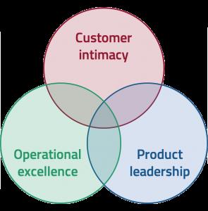 waarde strategie