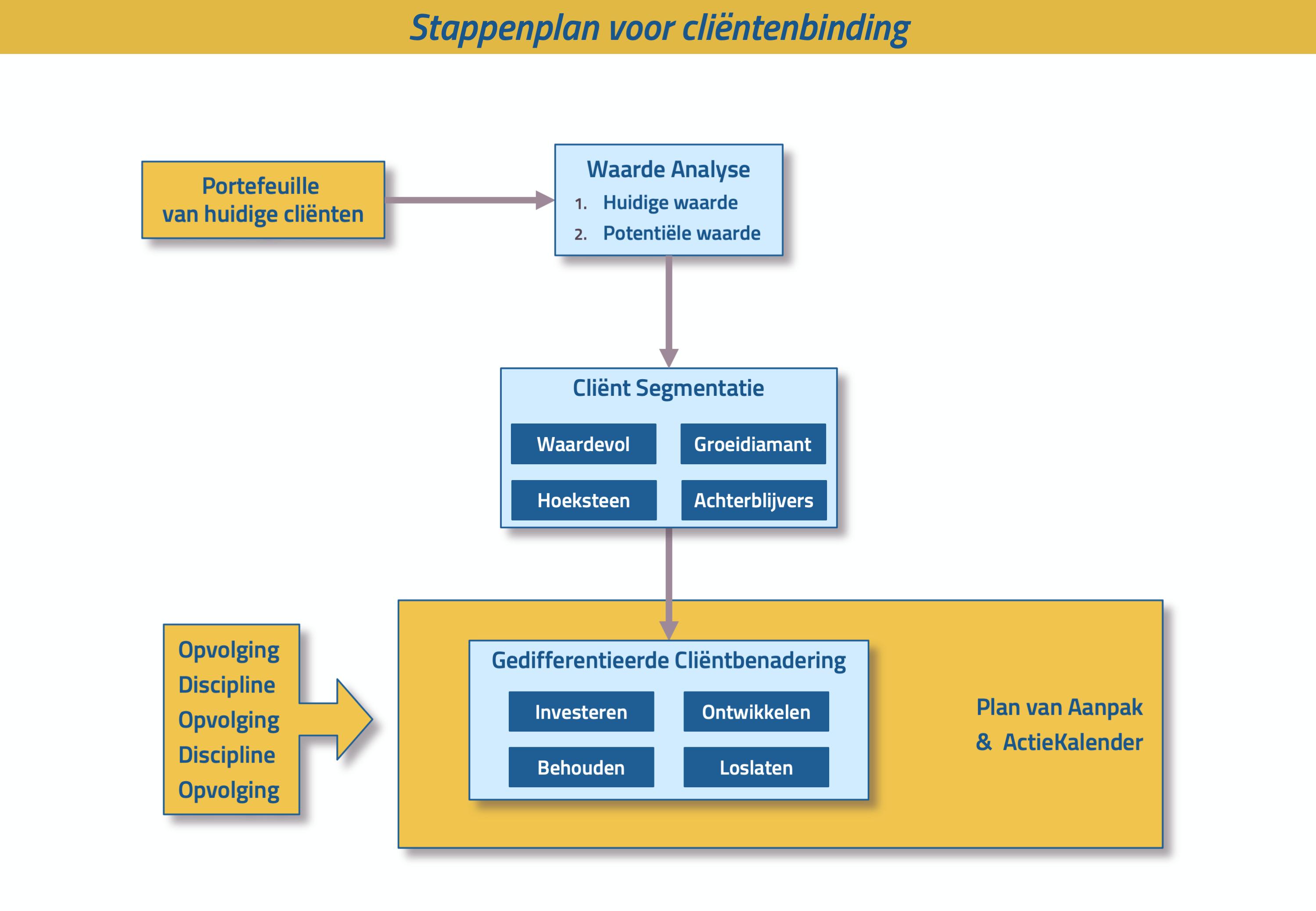 stappenplan cliëntenbinding