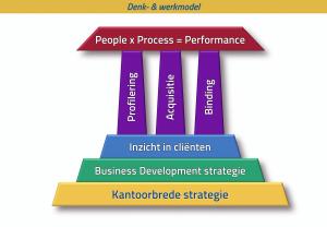 pilaren-model legal business development