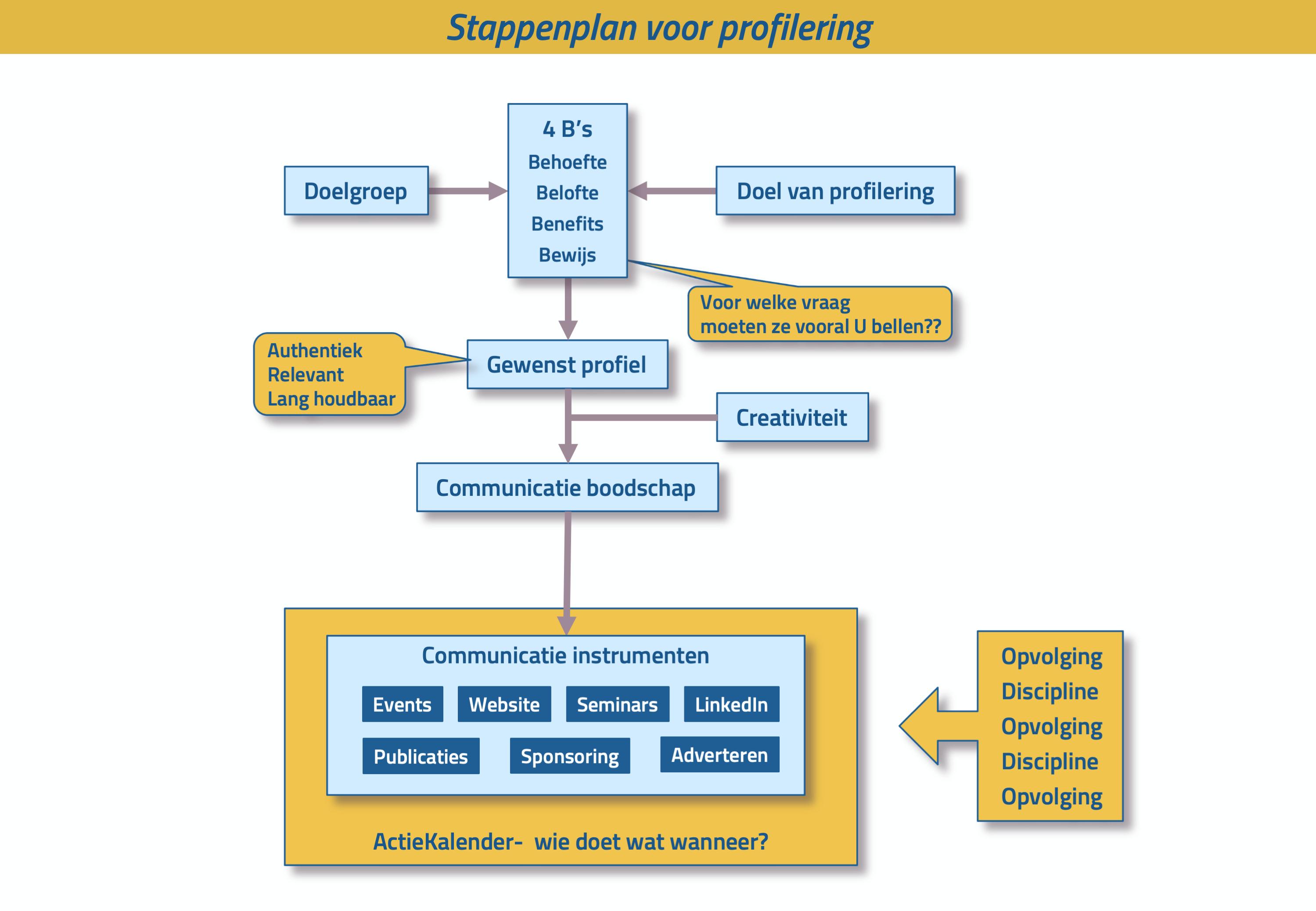 stappenplan profilering
