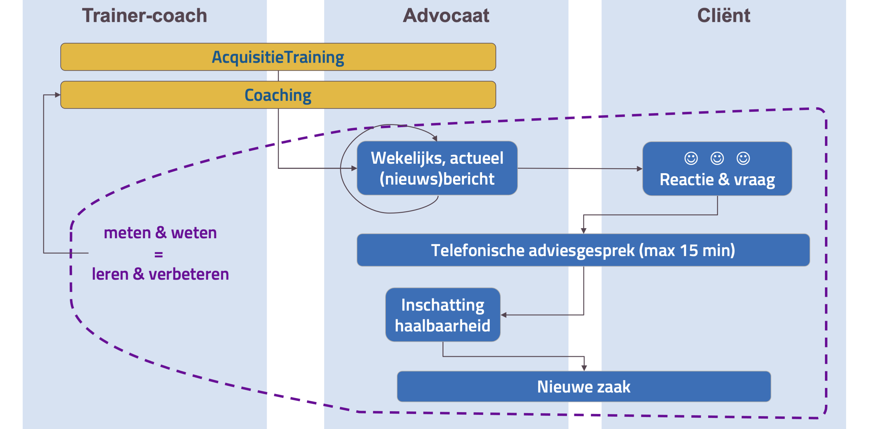 effectieve acquisitie coaching programma PIP