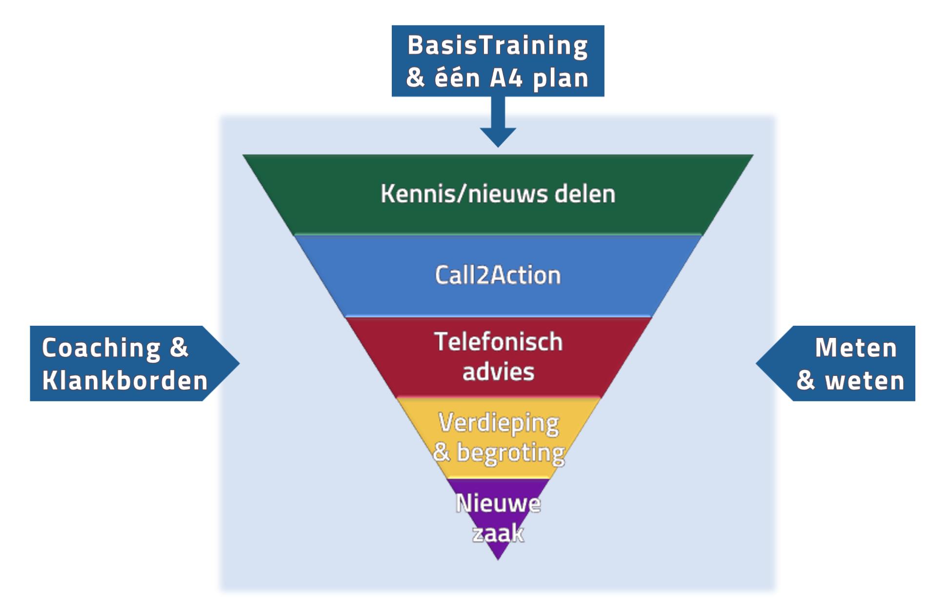 werkwijze acquisitie coaching